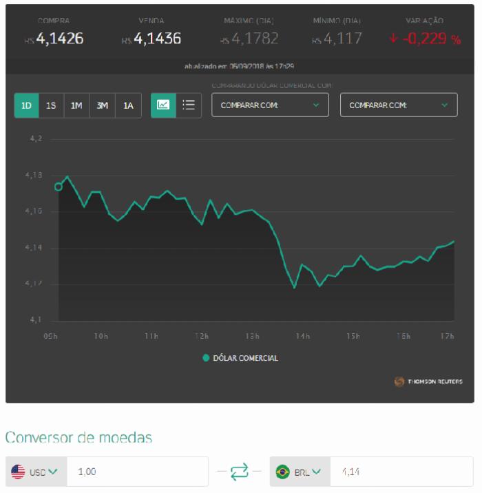 Gráfico do Dólar Comercial – UOL Economia 05/09/2018
