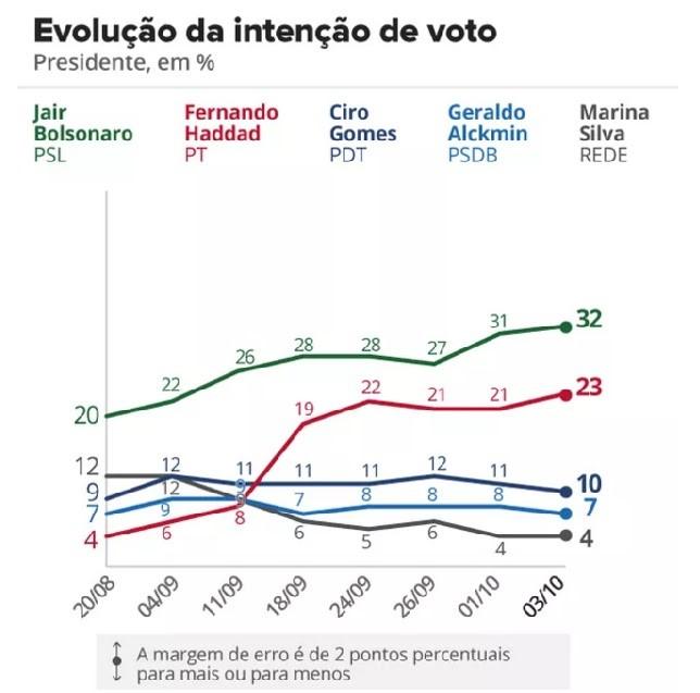 Gráfico Evolução de Intenção de Votos - G1
